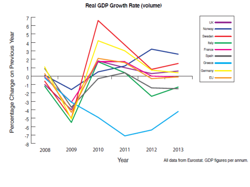 the relationships among real gdp growth However, granger causality test results for the relationship between labour, real gdp per capita and industrial production are interesting and indicate that there is significant granger causality from industrial production and real gdp per capita to labour, again confirming the indirect impact between trade protectionist policy and economic growth.