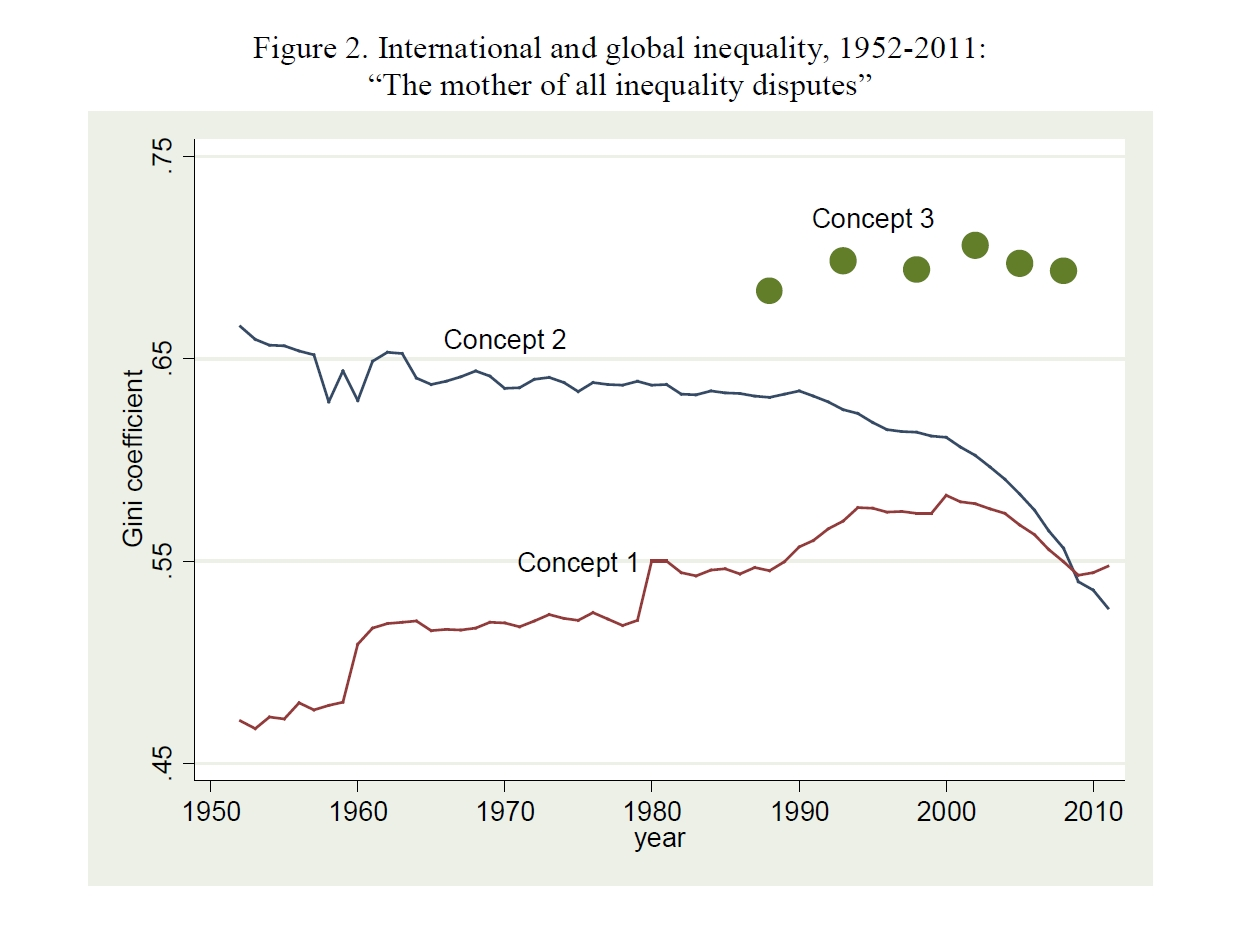 the inequality in globalization The hottest curve in economics right now helps explain the rise of china, the rise of populism in europe and the rise of donald trump from a global perspective, income inequality has gone down.