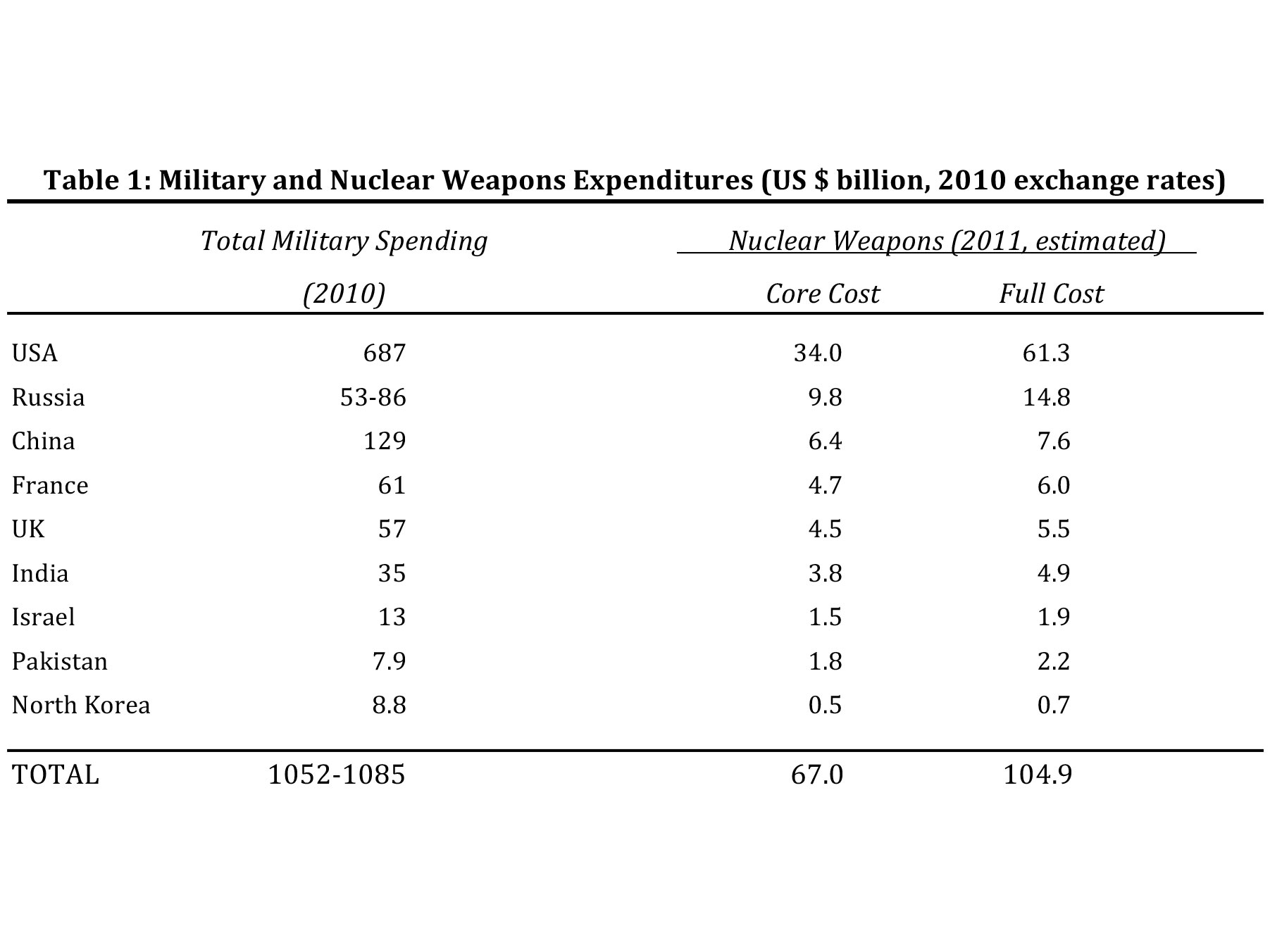 global cost of nuclear weapons As a global leader, the united states must contemplate the  but, cost-effective  modernization of existing nuclear weapons and their respective.