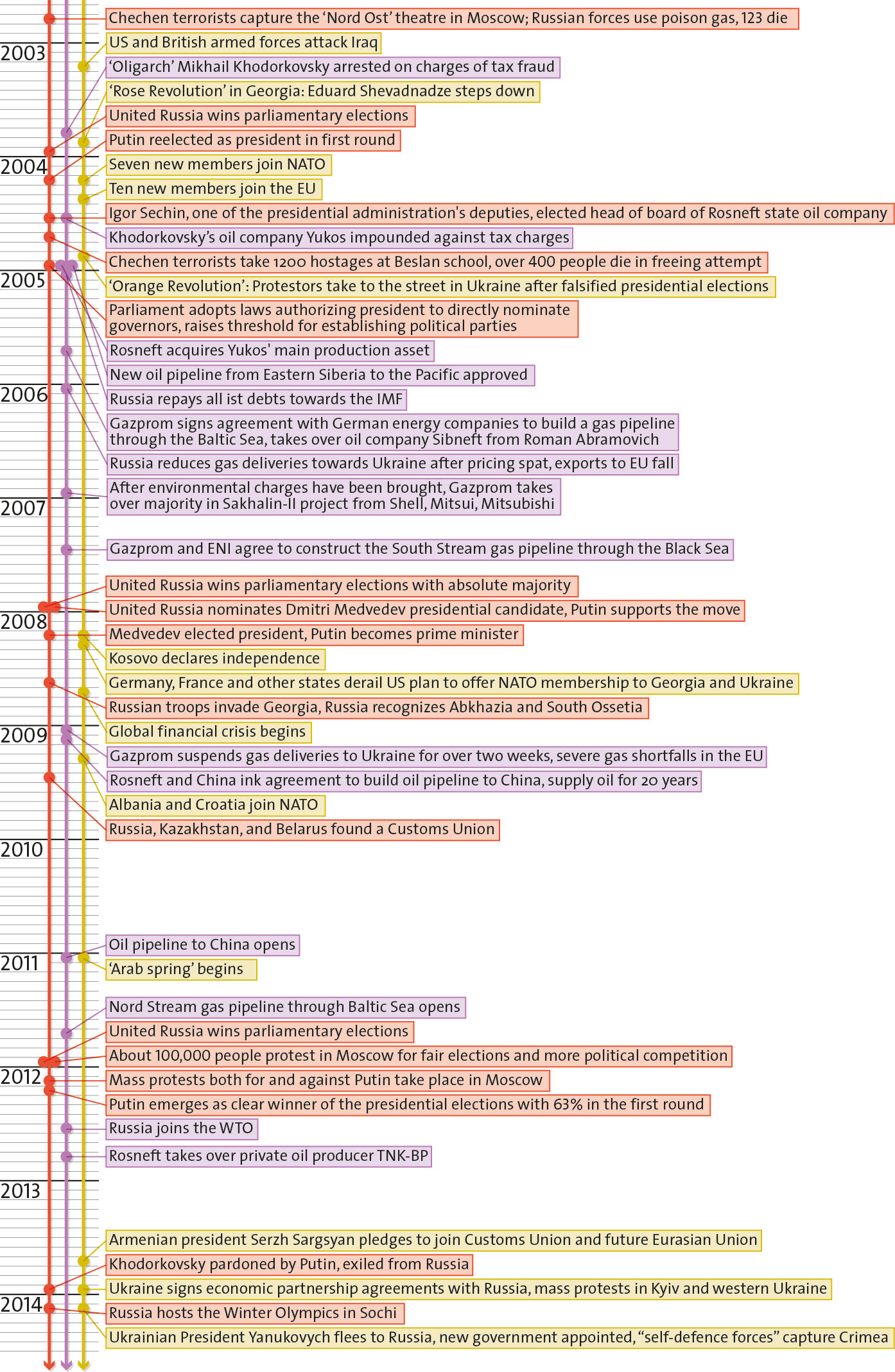 Timeline Of Russian 114