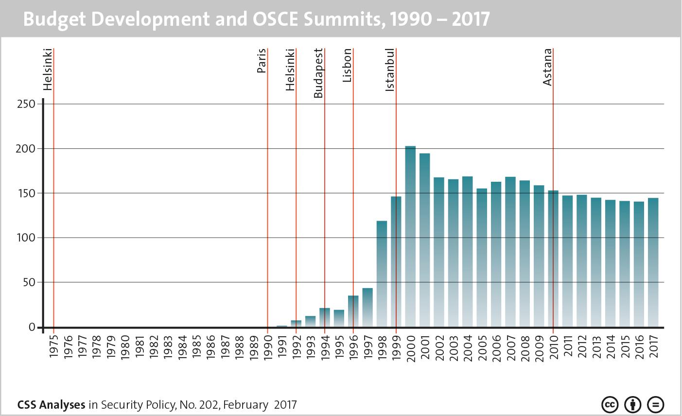 Budget Development and OSCE Summits