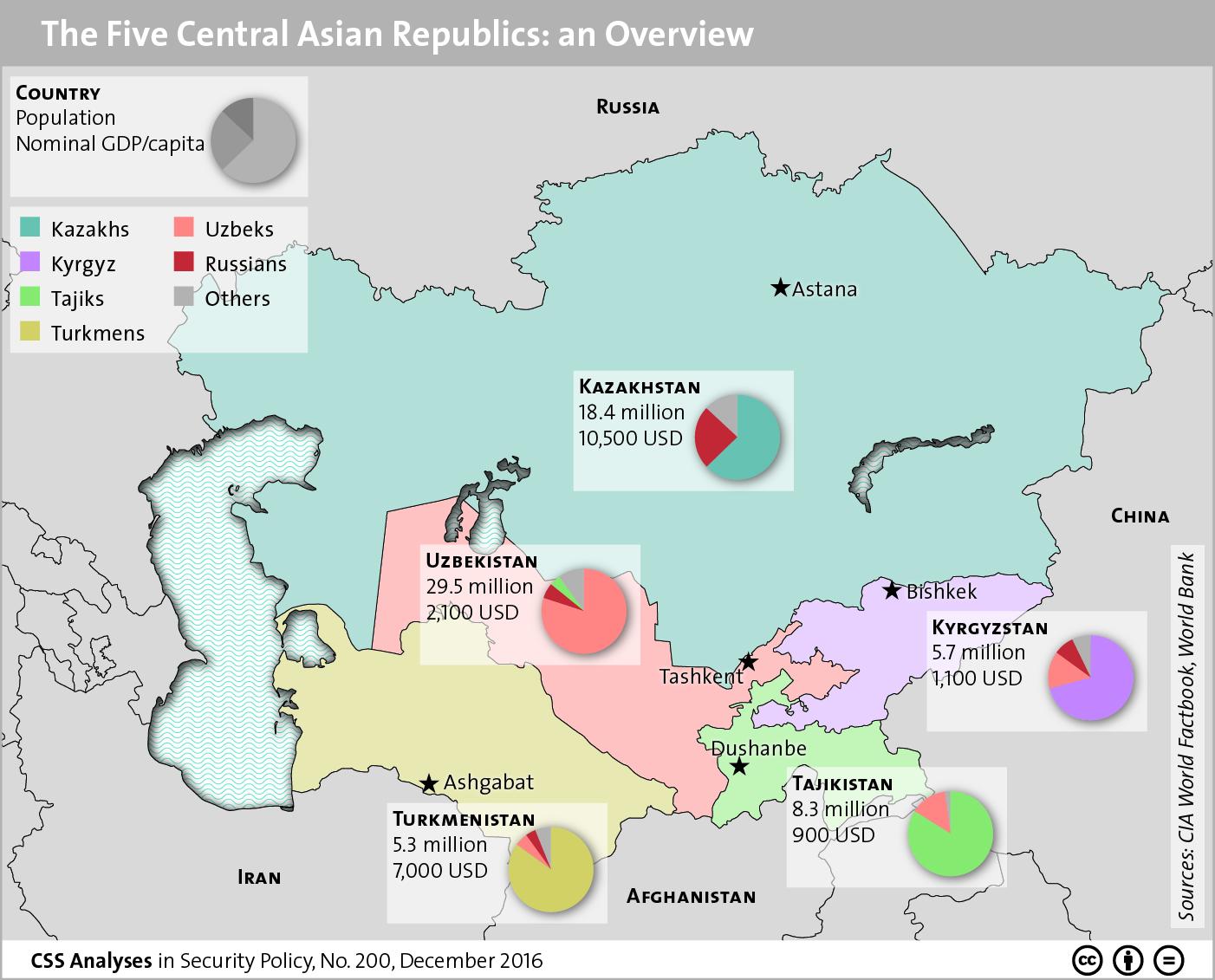 Five Central Asian Republics
