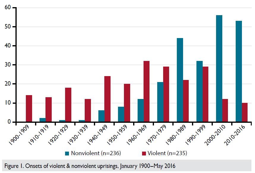 Indian Strategic Studies: ** The Rise of Nonviolent ResistanceNon Violent Resistance Meaning