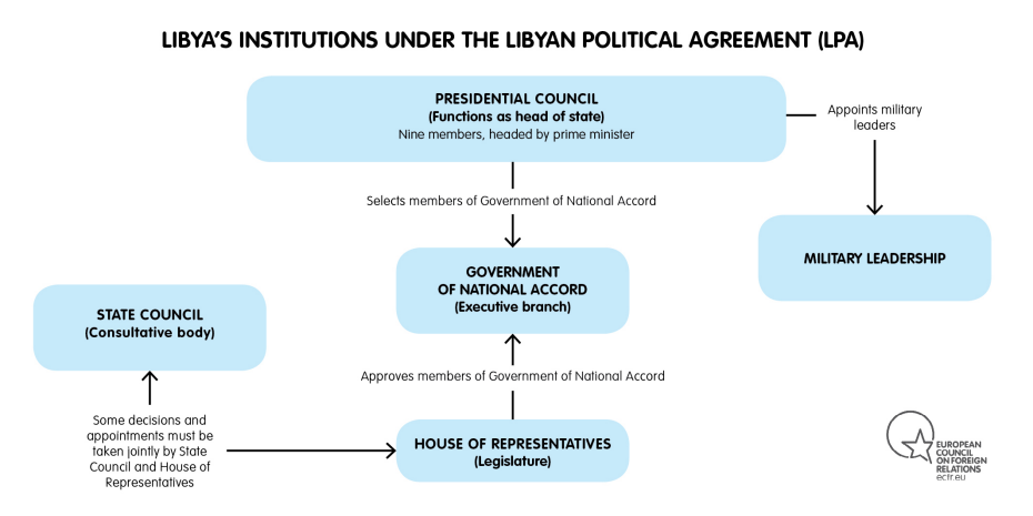 Libya's Institutions under the Libyan Political Agreement (LPA)