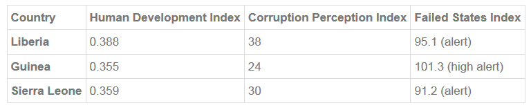 write an article on corruption and poverty