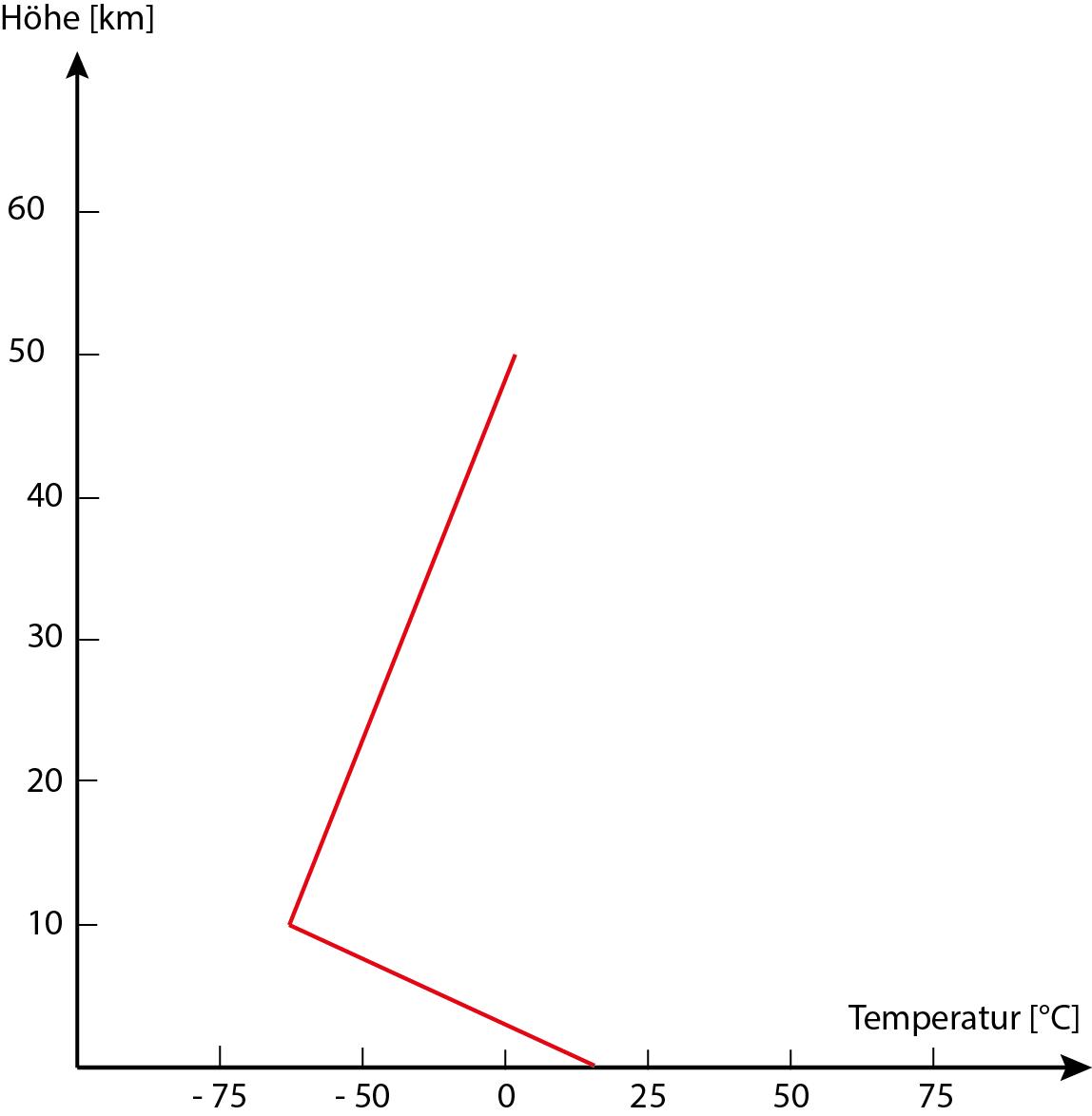 Ozon in der Atmosphäre – EducETH - ETH-Kompetenzzentrum für Lehren ...