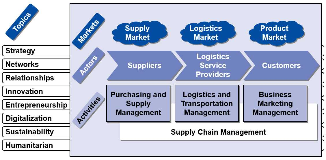 supply chain management in purchasing essay View this research paper on supply chain management purchasing and supply management  purchasing and supply management is an essential function of any business.