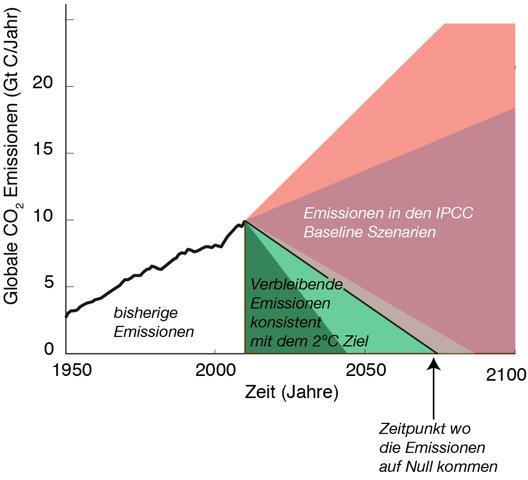 Grafik Emissionen