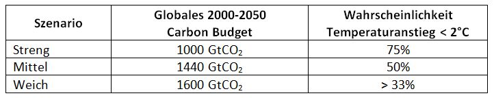 Tabelle Globales Carbon Budget