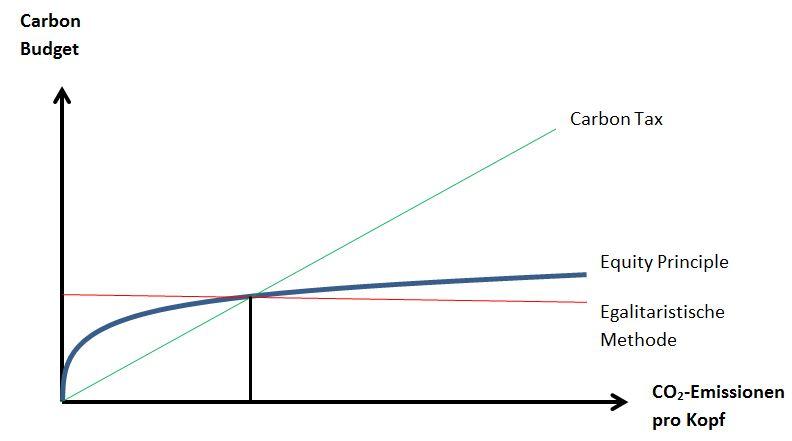 Drei Verteilmethoden graphisch dargestellt.