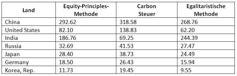 Länderspezifische Kohlenstoff-Budgets