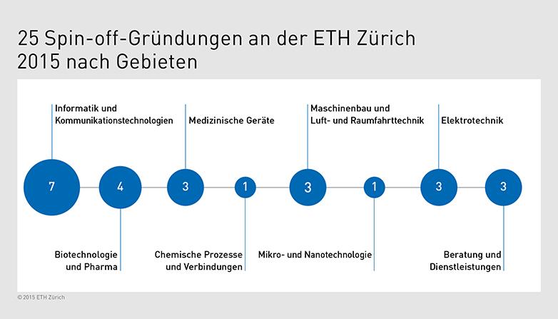 Frühe Förderung zahlt sich aus | ETH Zürich