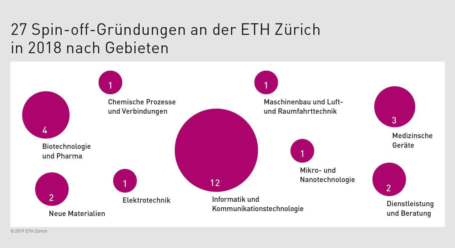 ETH-Spin-offs 2018 nach Fachgebieten (Grafik: ETH Zürich)