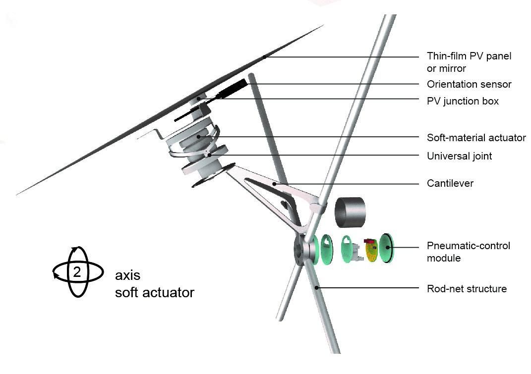 Einzelnes Solarpaneel mit weichem Aktuator