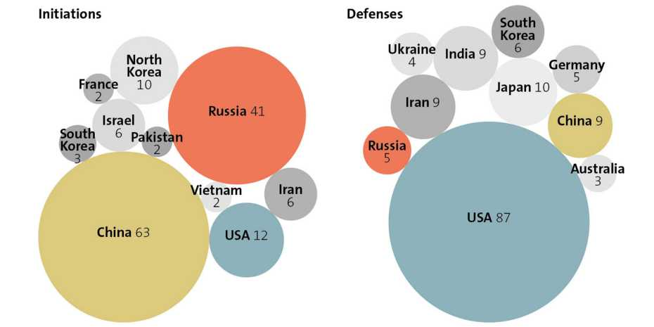 An overview of the number of cyber thefts between 2000-2018: On the left are the countries that triggered cyber attacks. On the right, countries that defended themselves. (Graphic: CSS / CSIS; DCID)