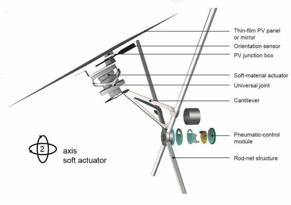 Solar panel with soft actuator