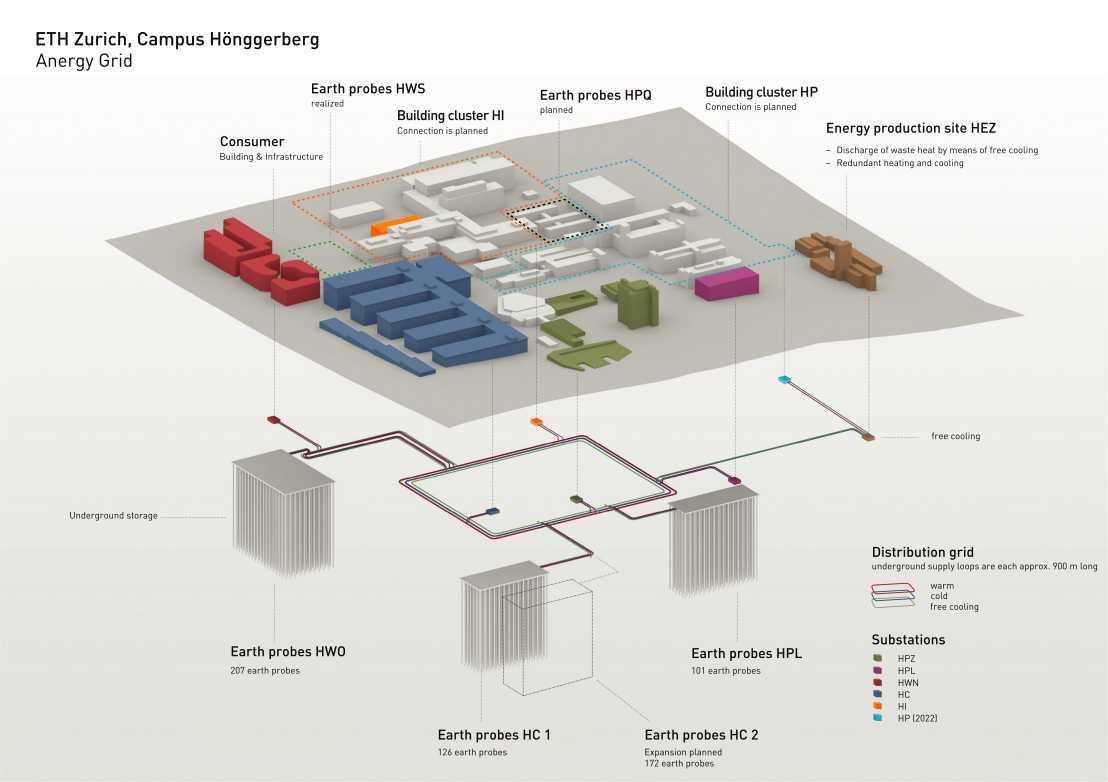 The Anergy grid at Campus Hönggerberg. (Visuailisation: ETH Zürich)