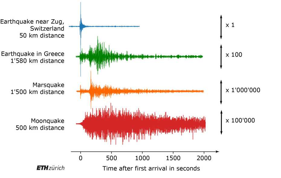 Mars Is Shaking, More Than 450 Marsquakes Recorded by InSight
