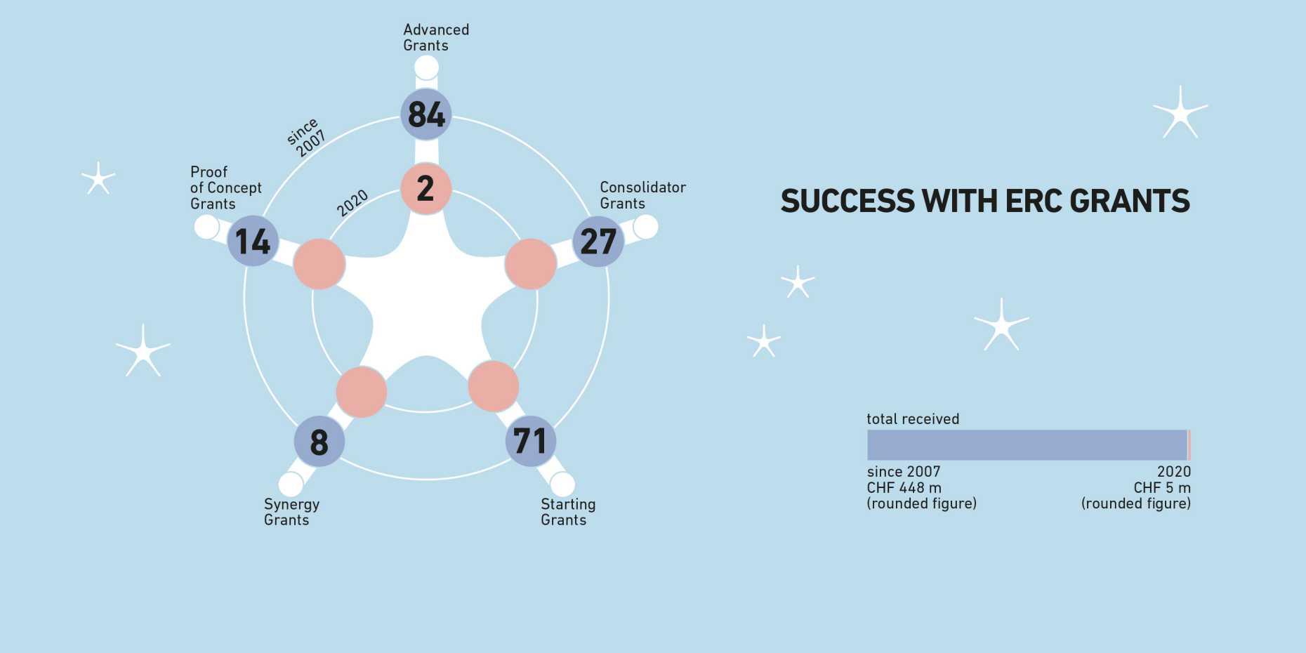 ERC Successes