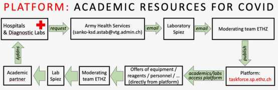 A new platform is connecting hospitals and researchers who can offer their support with equipment, expertise and resources. (Graphics: ETH Domain COVID-19 Task Force)