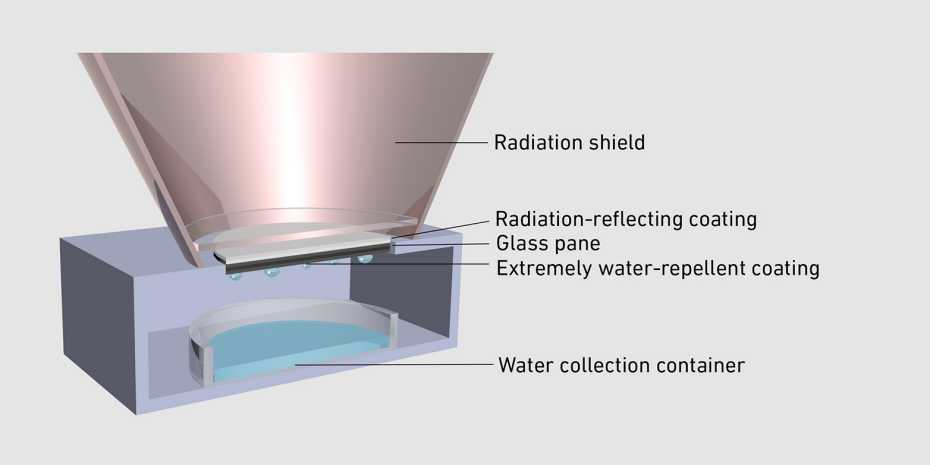 A diagram shows the cone-shaped radiation shield, radiation-reflecting coating, a glass pane, and a water-repellent coating beneath the shield. Below, there's a water collection container
