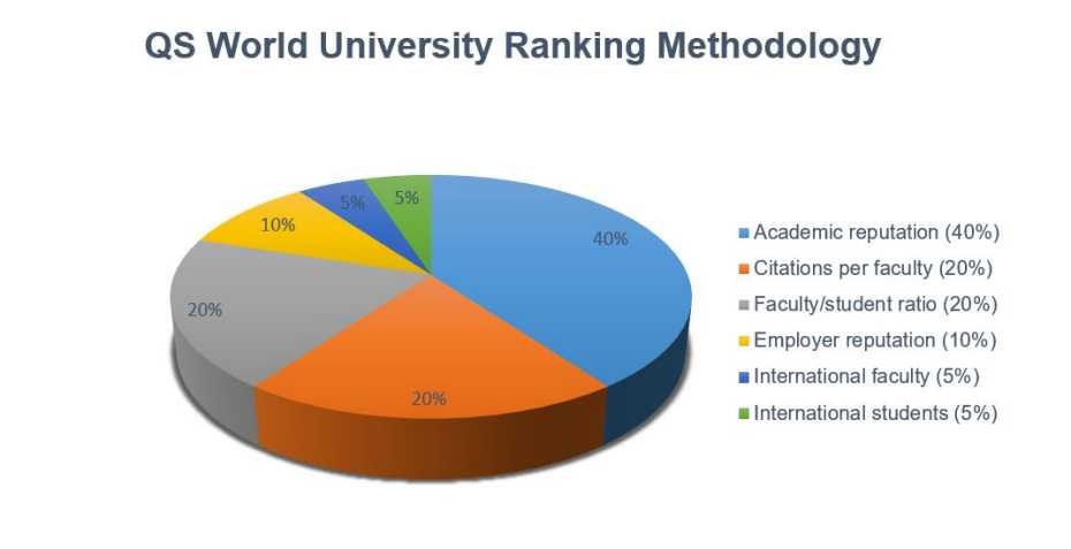 Pie Chart QS World University Ranking Methodology