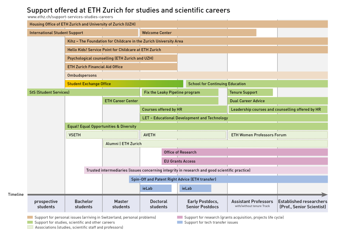 Support offered at ETH Zurich for Studies and Career