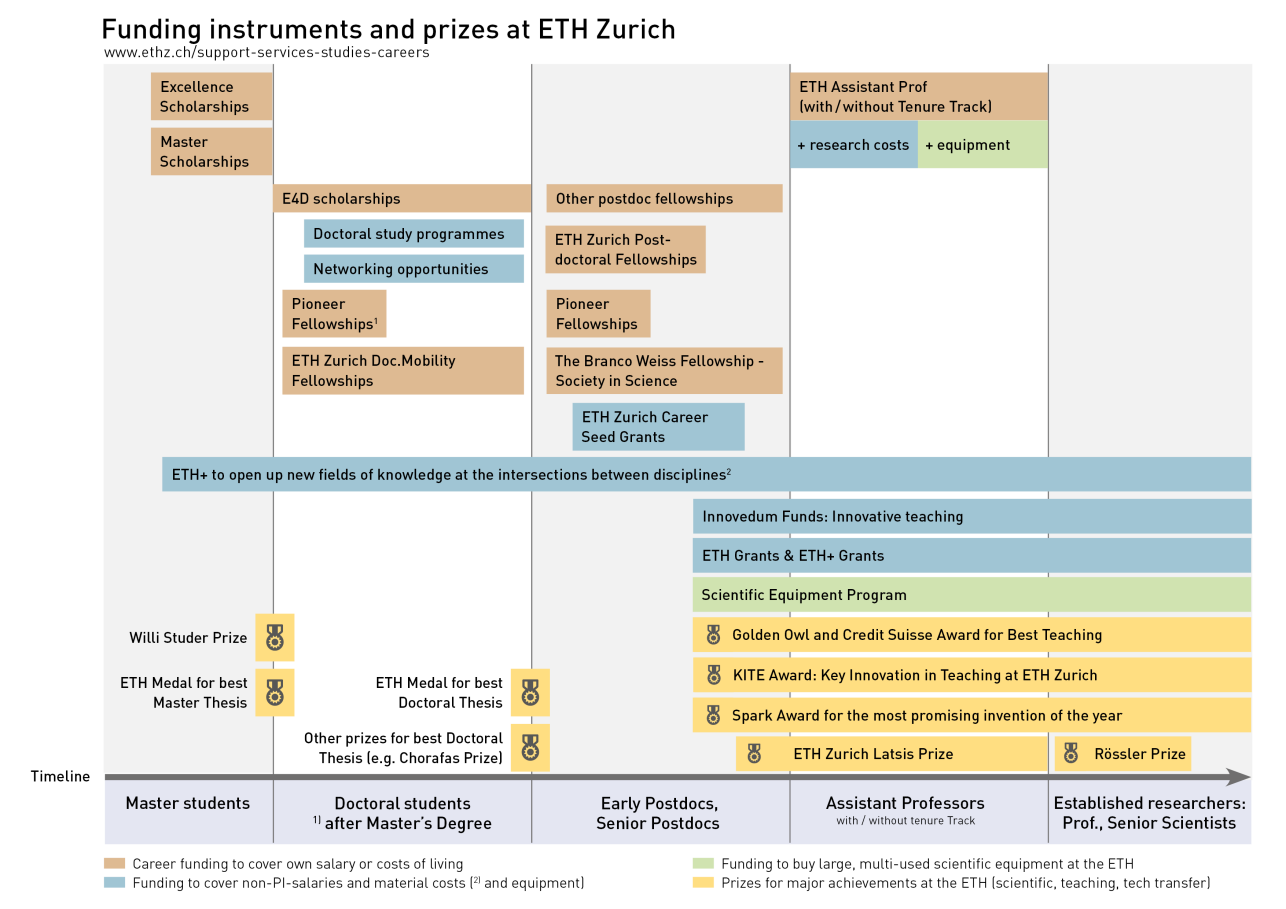 Funding Instruments and Prizes at the ETH Zurich